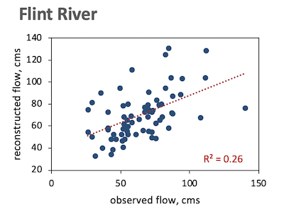 Figure 1 - Flint River at Montezuma, GA